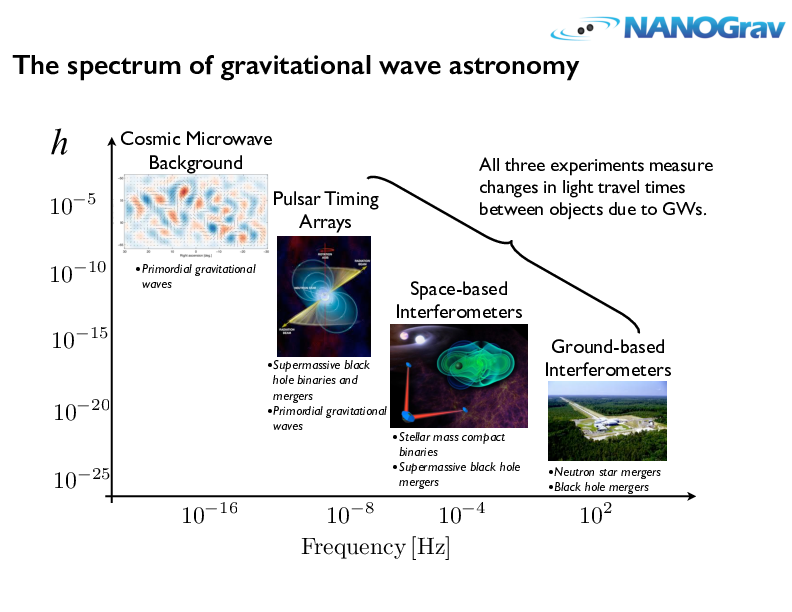 Gravitational Wave Spectrum